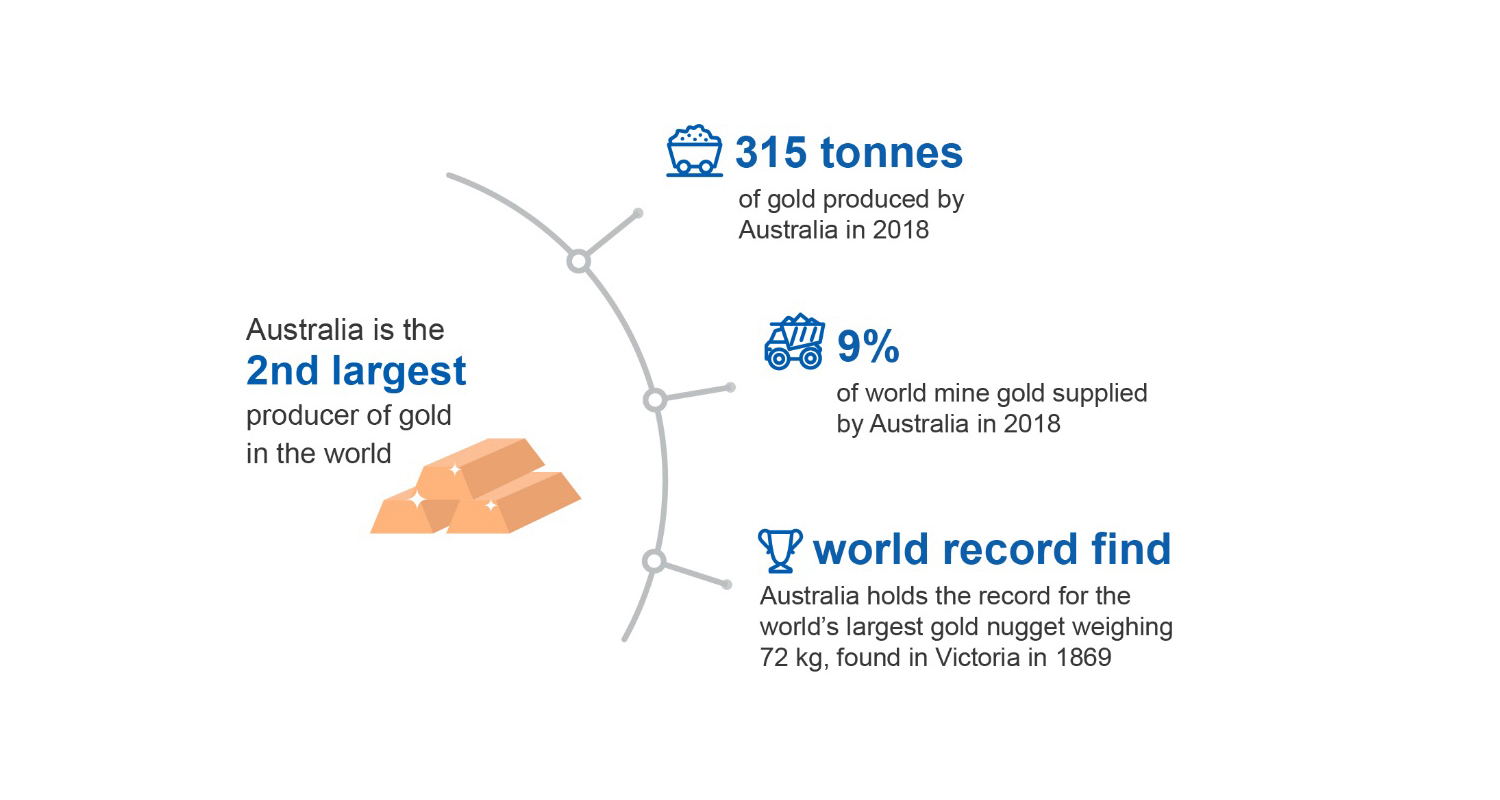 The Australian Gold Industry, Trade, And Markets - Singapore